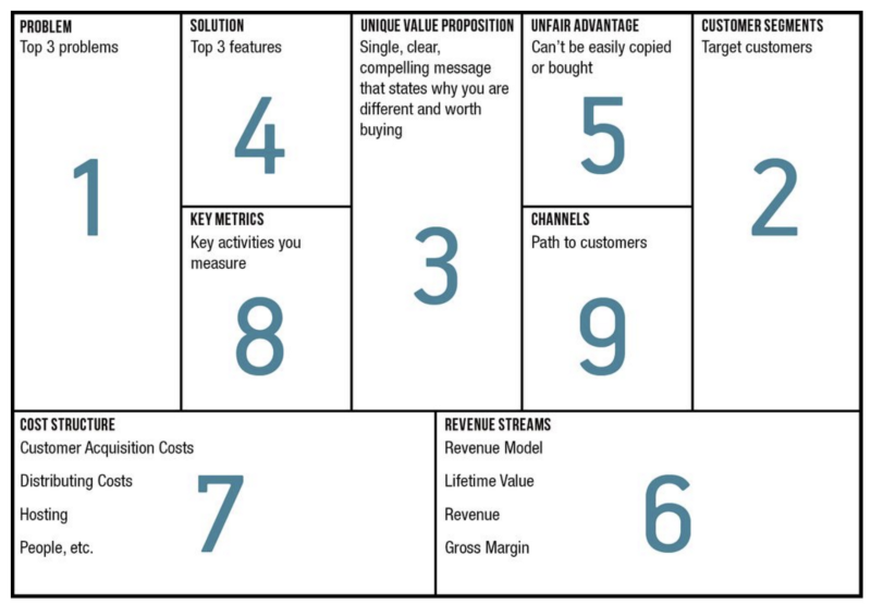 Lean business canvas example
